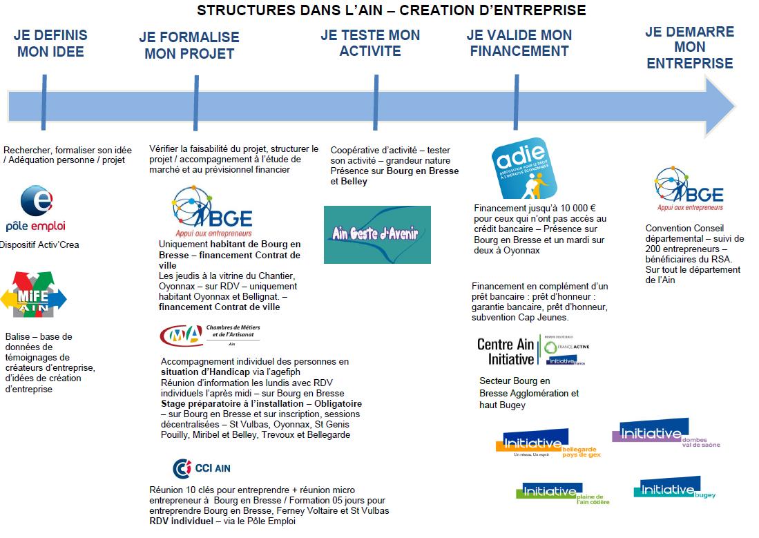 Création d'entreprise - Structures de l'Ain