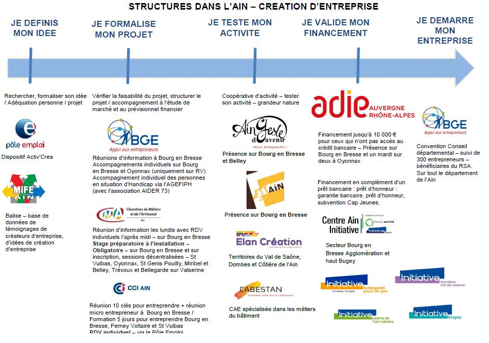 Liste des structures de l'Ain qui accompagnent les bénéficiaires du RSA dans leur création d'entreprise