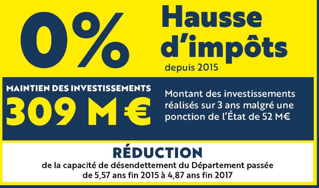 0% de hausse d'impôts depuis 2015, maintien des investissements avec 309 millions d'euros réalisés sur ans malgré une ponction de l'État de 52 millions d'euros, réduction de la capacité de désendettement du Département passée de 5,57 ans, fin 2015 à 4,87 ans, fin 2017.
