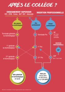 diagramme représentant