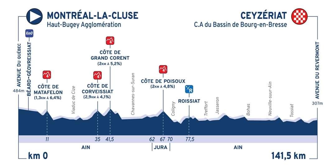 Profil de l'étape 1 du Tour de l'Ain 2020