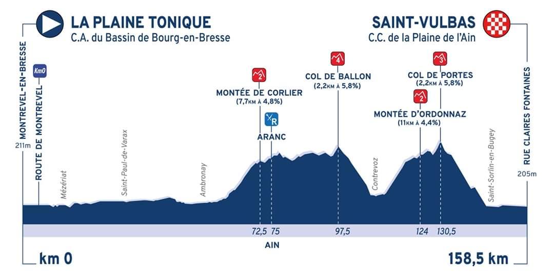 Profil de l'étape 2 du Tour de l'Ain 2020