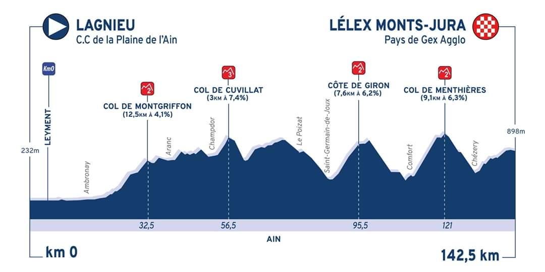 Profil de l'étape 3 du Tour de l'Ain 2020