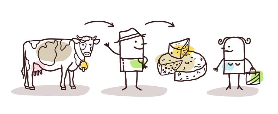Vente directe, soutien aux producteurs locaux, légumes de saison....vous recherchez un moyen d'acheter directement aux agriculteurs ?Retrouvez les points de ventes à la ferme, les marchés maintenus, et toutes autres initiatives prises pour vous alimenter en produits frais au plus près de chez vous.