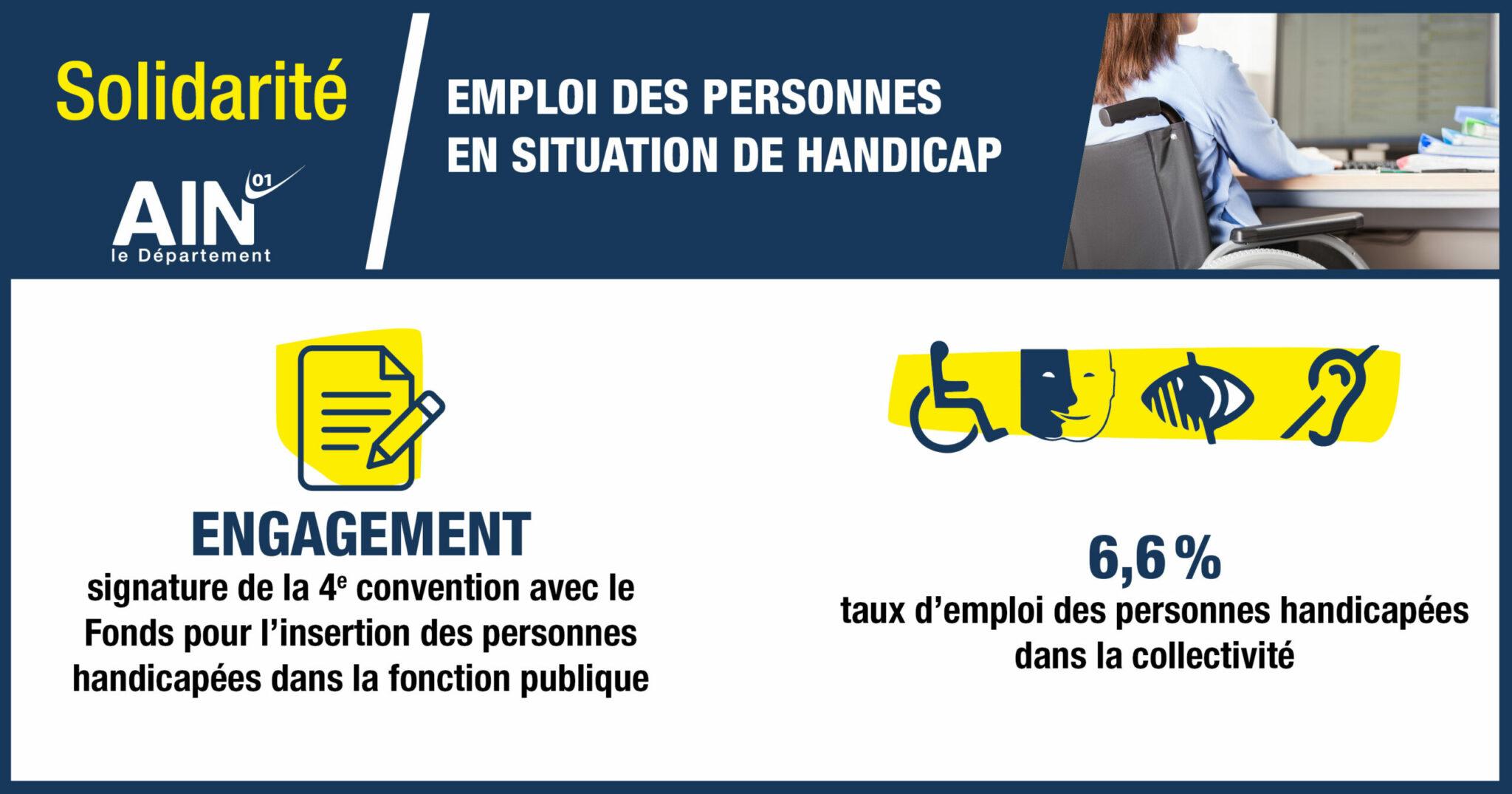 Pourcentage de personnes en situation de handicap